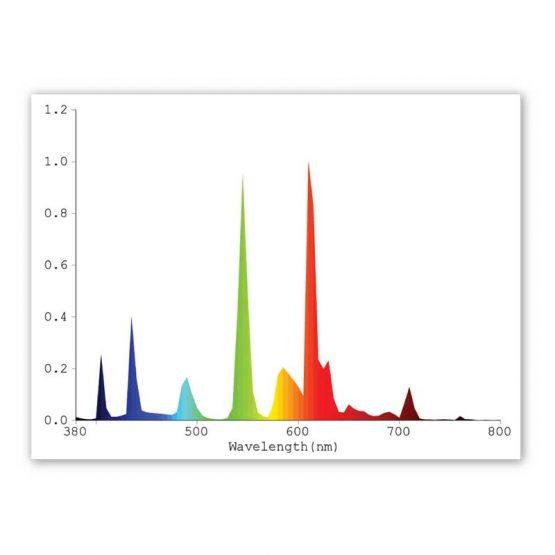 Plantmax-T5-Fluorescent-HO-3000K-Bloom-Spectrum