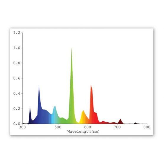 Plantmax-T5-Fluorescent-HO-6500K-Grow-Spectrum
